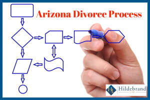 Arizona Divorce Process Timeline.